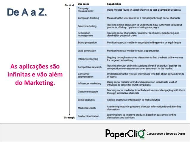 De A a Z. As aplicações sãoinfinitas e vão além   do Marketing.