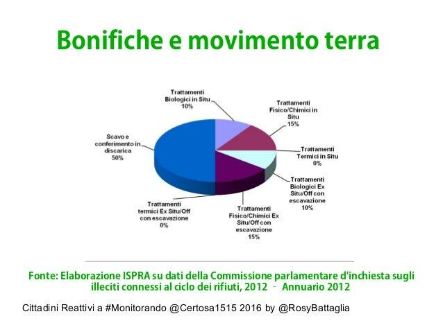 Cittadini Reattivi a #Monitorando @Certosa1515 2016 by @RosyBattaglia Bonifiche e movimento terra Fonte: Elaborazione ISPR...