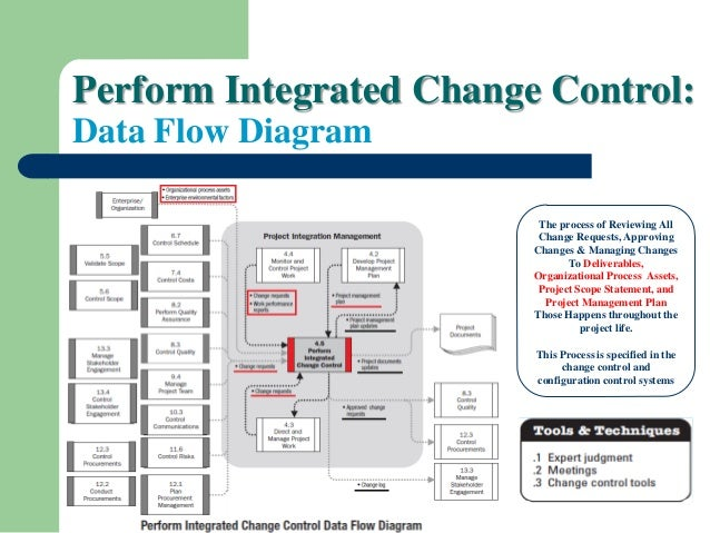 9  perform integrated change control: data flow diagram the process