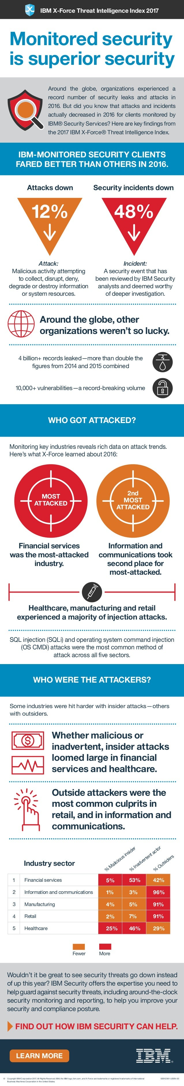 LEARN MORE 12% 48% MOST ATTACKED 2nd MOST ATTACKED Financial services Information and communications Manufacturing Retail ...