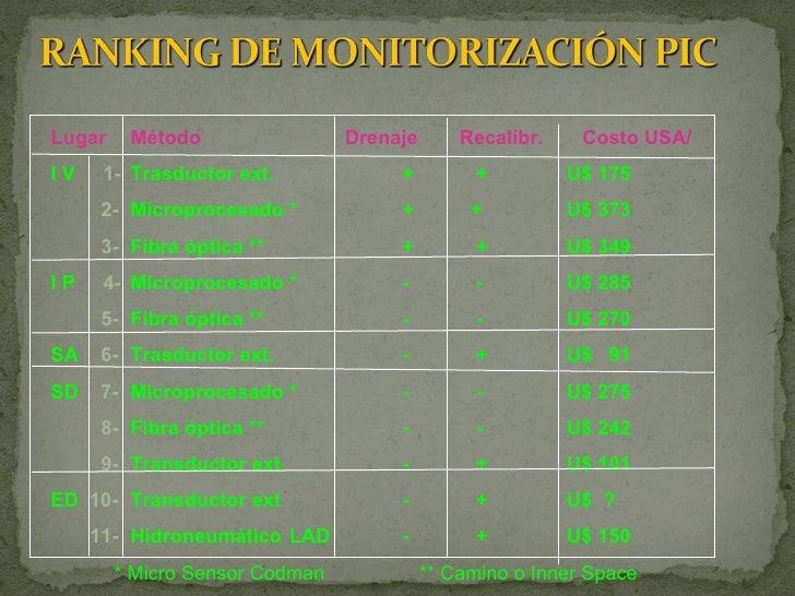 Monitoreo de pic for Costo hidroneumatico