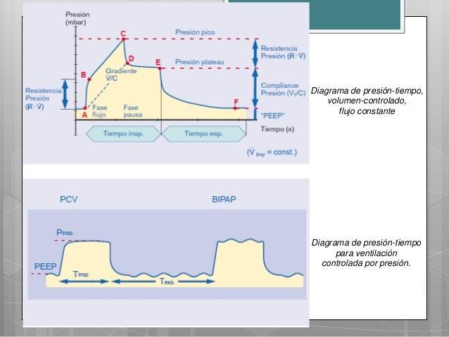 Monitoreo en ventilaci n mec nica - Ventilacion mecanica controlada ...