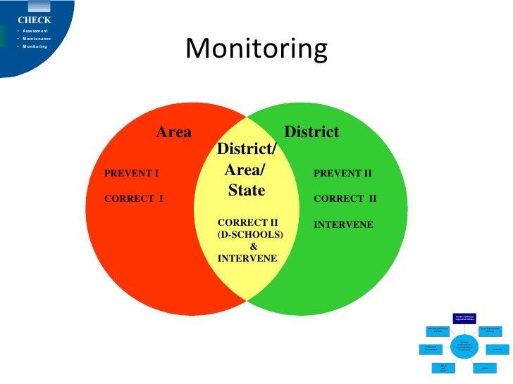 Monitoring Area District/ Area/  State District PREVENT I CORRECT  I PREVENT II CORRECT  II INTERVENE CORRECT II (D-SCHOOL...