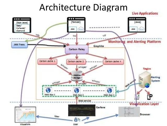Real time application monitoring for Drupal 7 architecture diagram
