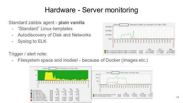 Erik Skytthe - Monitoring Mesos, Docker, Containers with Zabbix | Zab…