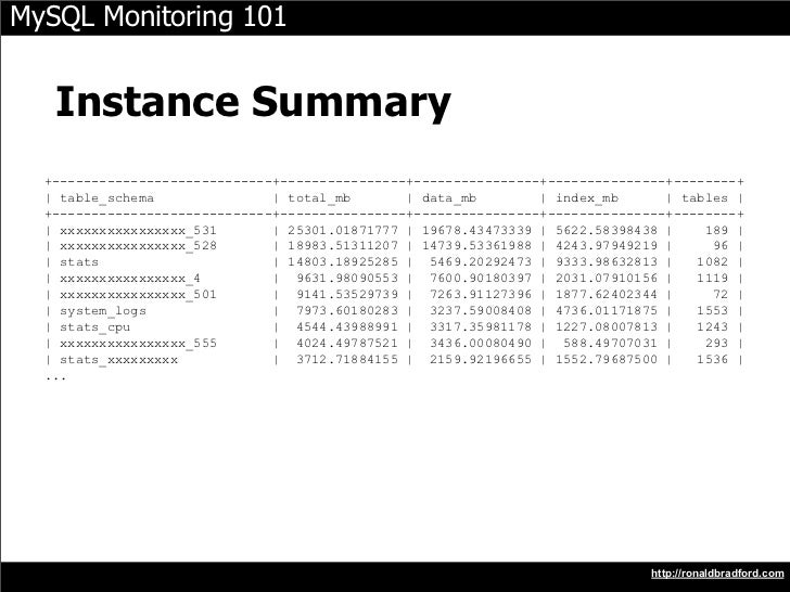 MySQL Monitoring 101      Instance Summary   +----------------------------+----------------+----------------+-------------...