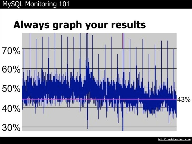 MySQL Monitoring 101      Always graph your results  70% 60%  50%                                              43% 40%  30...