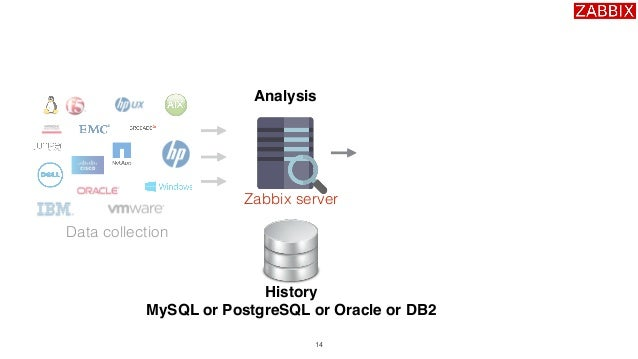 Monitoring all elements of your database operations with for Architecture zabbix