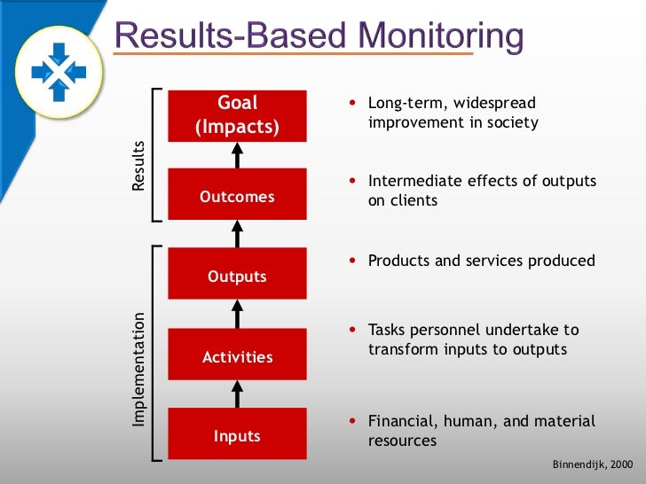 monitoring budget implementation and evaluation presentation Such administrative information is useless for analyzing budget implementation in fsu countries, spending agencies keep books on an accrual basis ( although not in conformity with generally accepted accounting principles) such arrangements, despite their advantages, created difficulties in the timely monitoring of.