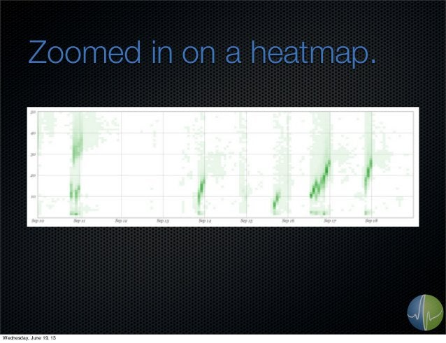 Zoomed in on a heatmap.Wednesday, June 19, 13