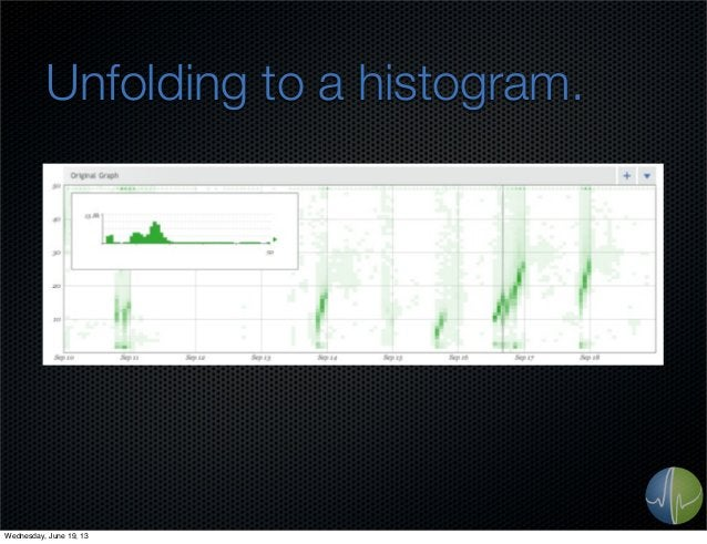 Unfolding to a histogram.Wednesday, June 19, 13