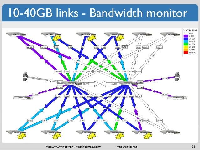 Network Bandwidth Nagios Dashboard : Gb links bandwidth monitor