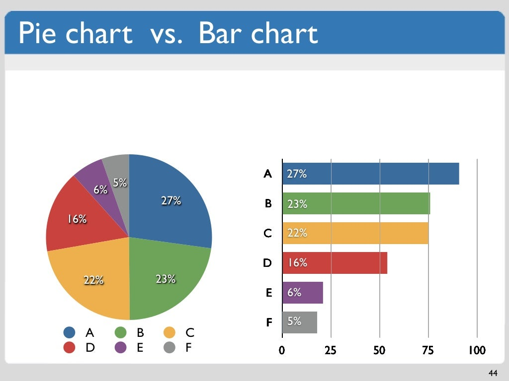Pie Chart Vs Bar Chart