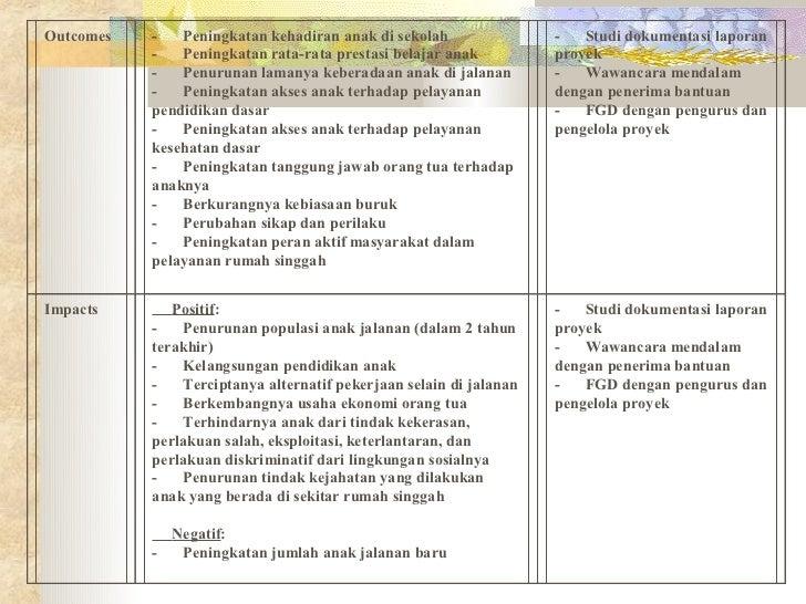 Contoh Laporan Monitoring Dan Evaluasi Program Sekolah Kumpulan Contoh Laporan