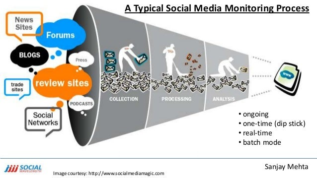 Using Social Media Monitoring to Evolve a Marketing Communication Str…