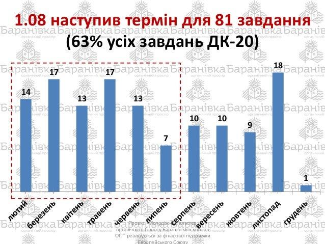 """1.08 наступив термін для 81 завдання (63% усіх завдань ДК-20) Проект """"Молодіжний кластер органічного бізнесу Баранівської ..."""