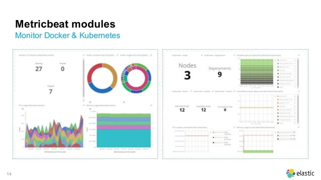 Monitoring docker, k8s and your applications with the