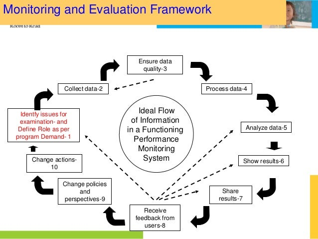 monitoring and evaluating is a continuous process However, when monitoring and evaluation are integrated as a project  management tool, the  evaluation is a continuous process (continuity.