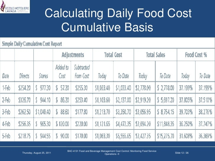 Kitchen costing kemistorbitalshow monitoring food service operations ii daily food cost forumfinder Gallery