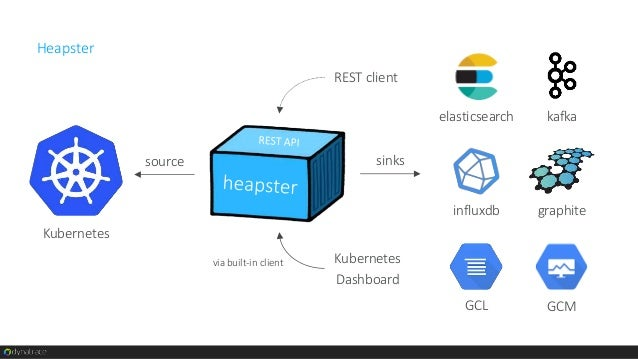 continuous stream of log data for each container