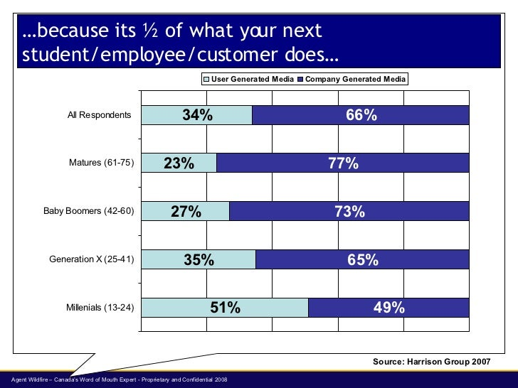 …because its ½ of what your next student/employee/customer does… Source: Harrison Group 2007