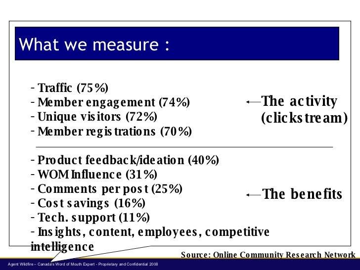 What we measure : <ul><li>Traffic (75%) </li></ul><ul><li>Member engagement (74%) </li></ul><ul><li>Unique visitors (72%) ...