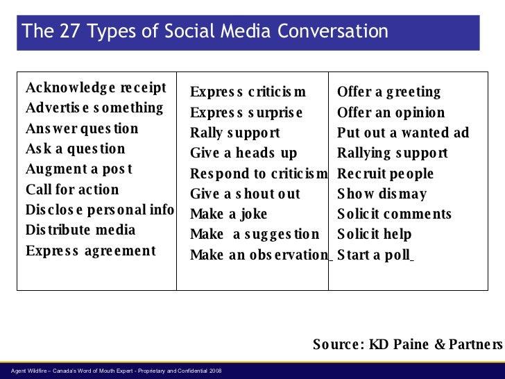 The 27 Types of Social Media Conversation <ul><li>Acknowledge receipt </li></ul><ul><li>Advertise something </li></ul><ul>...
