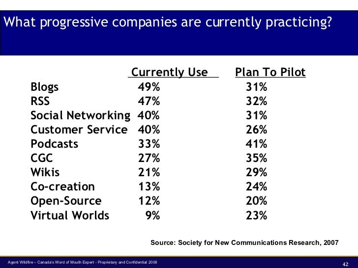 What progressive companies are currently practicing?   Currently Use  Plan To Pilot Blogs 49% 31% RSS 47% 32% Social Netwo...