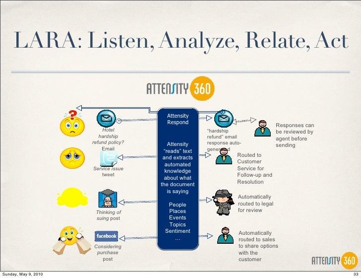lara listen analyze relate act