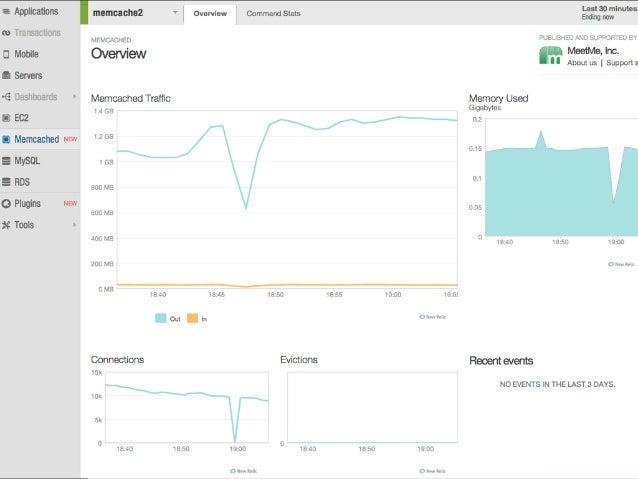 sampling 60 seconds (fixed)  EffectiveMySQL.com - Performance, Scalability & Business Continuity