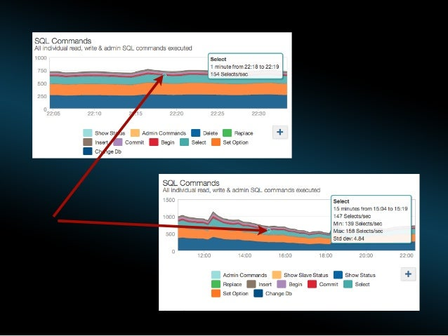 tmp disk tables High disk I/O - Investigate SQL  EffectiveMySQL.com - Performance, Scalability & Business Continuity