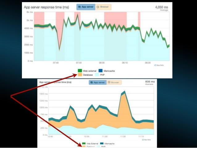 Monitoring your technology stack with New Relic