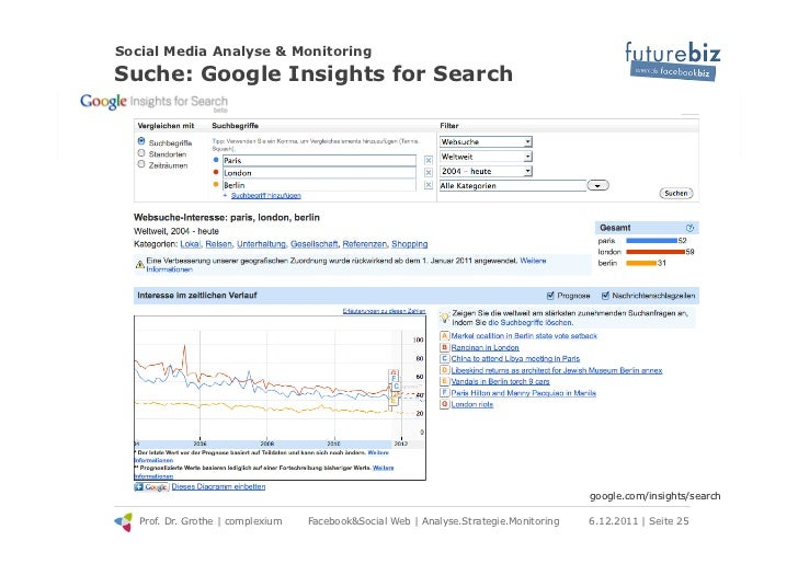 Social Media Analyse & MonitoringSuche: Google Insights for Search                                                        ...