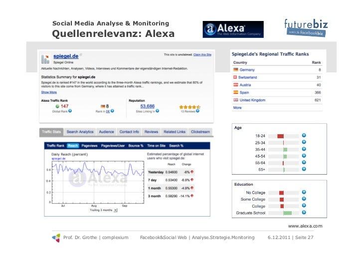 Social Media Analyse & MonitoringQuellenrelevanz: Alexa                                                                   ...