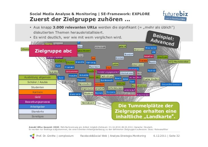 Social Media Analyse & Monitoring | 5E-Framework: EXPLORE    Zuerst der Zielgruppe zuhören ...    ! Aus knapp 3.000 relev...