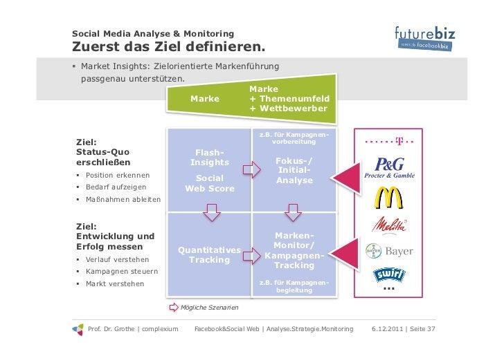 Social Media Analyse & MonitoringZuerst das Ziel definieren.! Market Insights: Zielorientierte Markenführung   passgenau ...