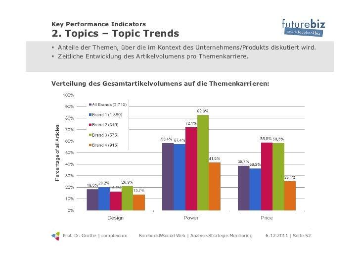 Key Performance Indicators2. Topics – Topic Trends! Anteile der Themen, über die im Kontext des Unternehmens/Produkts dis...