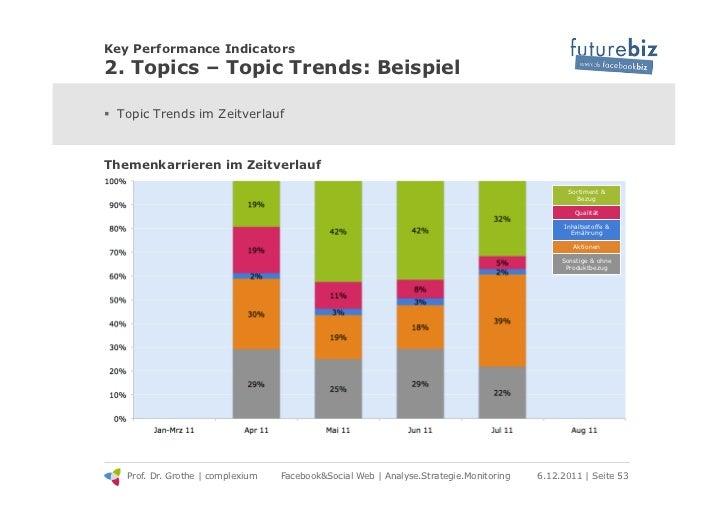 Key Performance Indicators2. Topics – Topic Trends: Beispiel! Topic Trends im ZeitverlaufThemenkarrieren im Zeitverlauf  ...