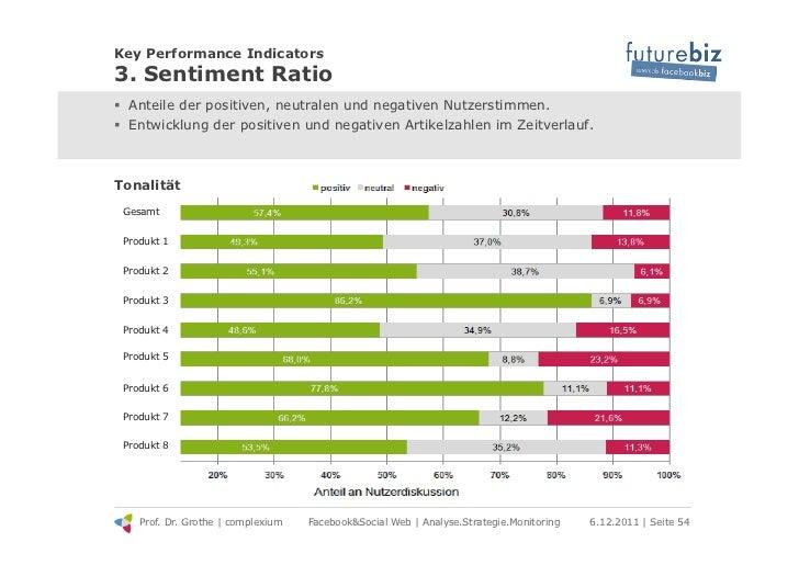 Key Performance Indicators3. Sentiment Ratio! Anteile der positiven, neutralen und negativen Nutzerstimmen.! Entwicklung...