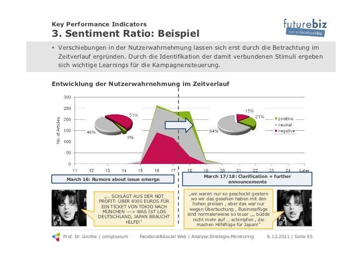 Key Performance Indicators3. Sentiment Ratio: Beispiel! Verschiebungen in der Nutzerwahrnehmung lassen sich erst durch di...