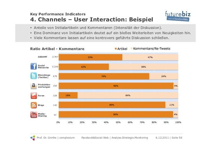 Key Performance Indicators4. Channels – User Interaction: Beispiel! Anteile von Initialartikeln und Kommentaren (Intensit...
