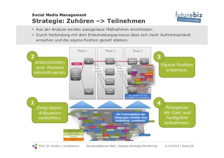 Social Media ManagementStrategie: Zuhören –> Teilnehmen! Aus der Analyse werden passgenaue Maßnahmen erschlossen.! Durch...