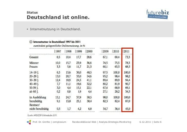 StatusDeutschland ist online.! Internetnutzung in Deutschland.Quelle: ARD/ZDF-Onlinestudie 2011     Prof. Dr. Grothe | co...
