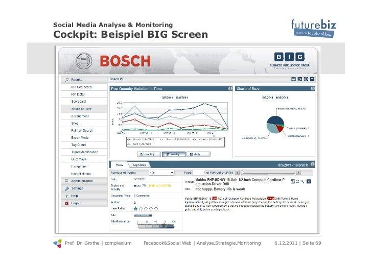Social Media Analyse & MonitoringCockpit: Beispiel BIG Screen   Prof. Dr. Grothe | complexium   Facebook&Social Web | Anal...
