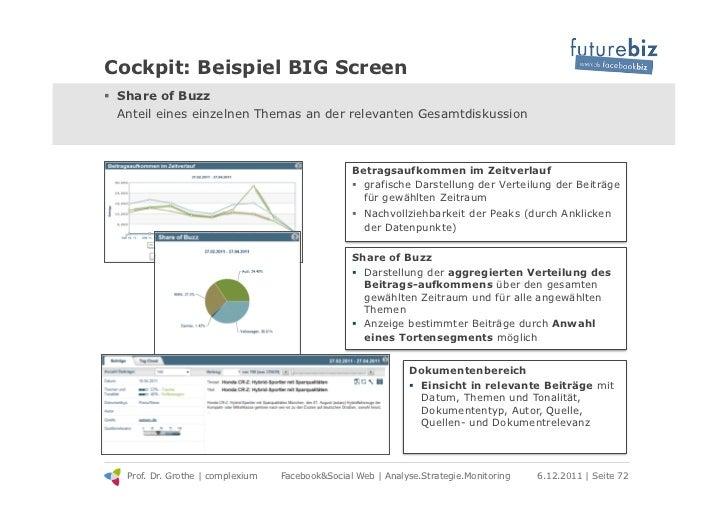 Cockpit: Beispiel BIG Screen! Share of Buzz   Anteil eines einzelnen Themas an der relevanten Gesamtdiskussion           ...