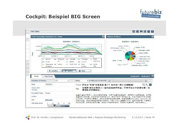 Cockpit: Beispiel BIG Screen  Prof. Dr. Grothe | complexium   Facebook&Social Web | Analyse.Strategie.Monitoring   6.12.20...
