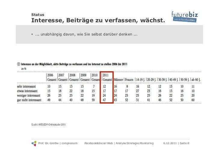 StatusInteresse, Beiträge zu verfassen, wächst.! ... unabhängig davon, wie Sie selbst darüber denken ...Quelle: ARD/ZDF-O...