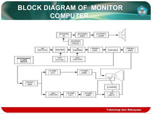 Block diagram komputer wiring diagrams schematics monitor komputer block diagram komputer 41 block diagram komputer ccuart Images