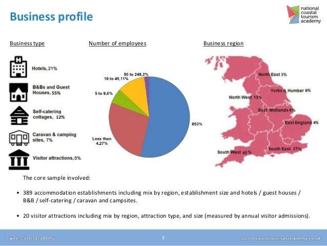 Coastal Tourism Monitor - Wave 2 Results Slide 3