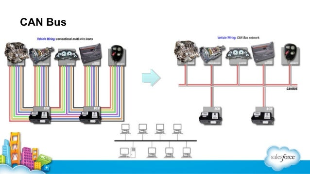 Monitor your car from the cloud! DIY Telematics and the